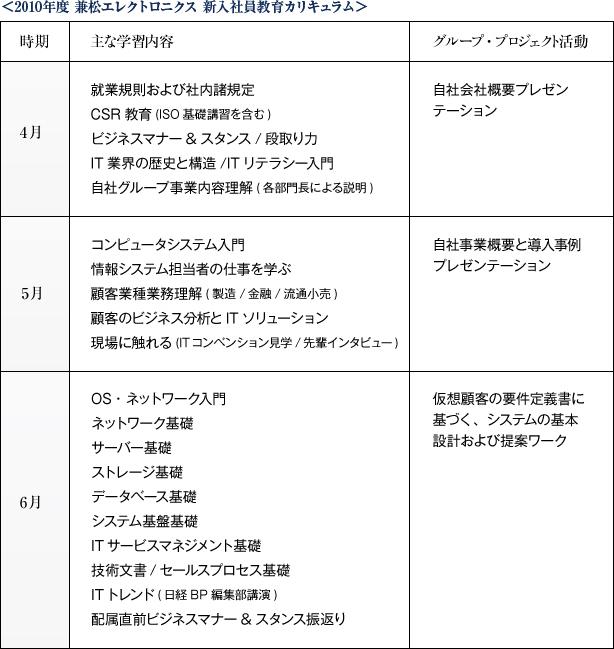 2010年度 兼松エレクトロニクス 新入社員教育カリキュラム